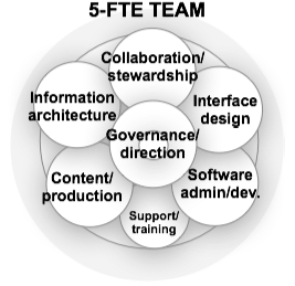 Team - 5 FTE